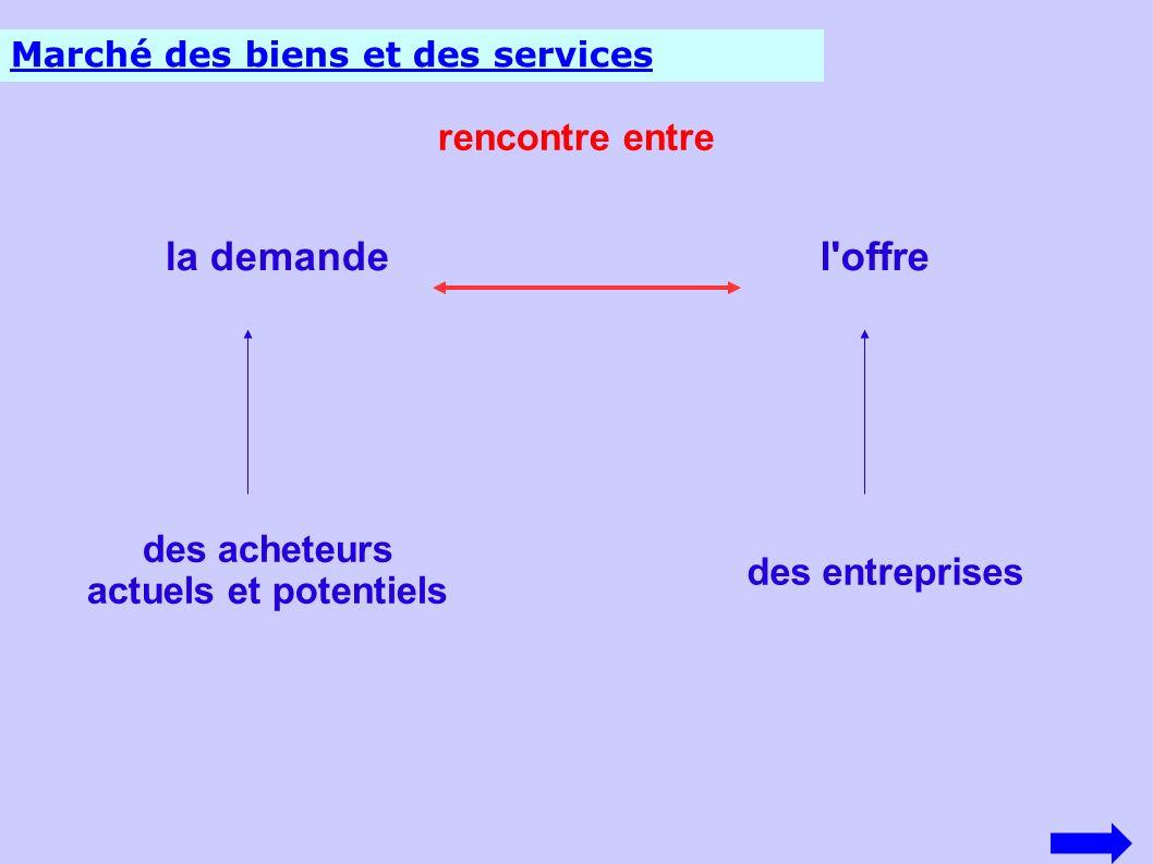 Marché des biens et des services rencontre entre la demandel'offre des acheteurs actuels et potentiels des entreprises