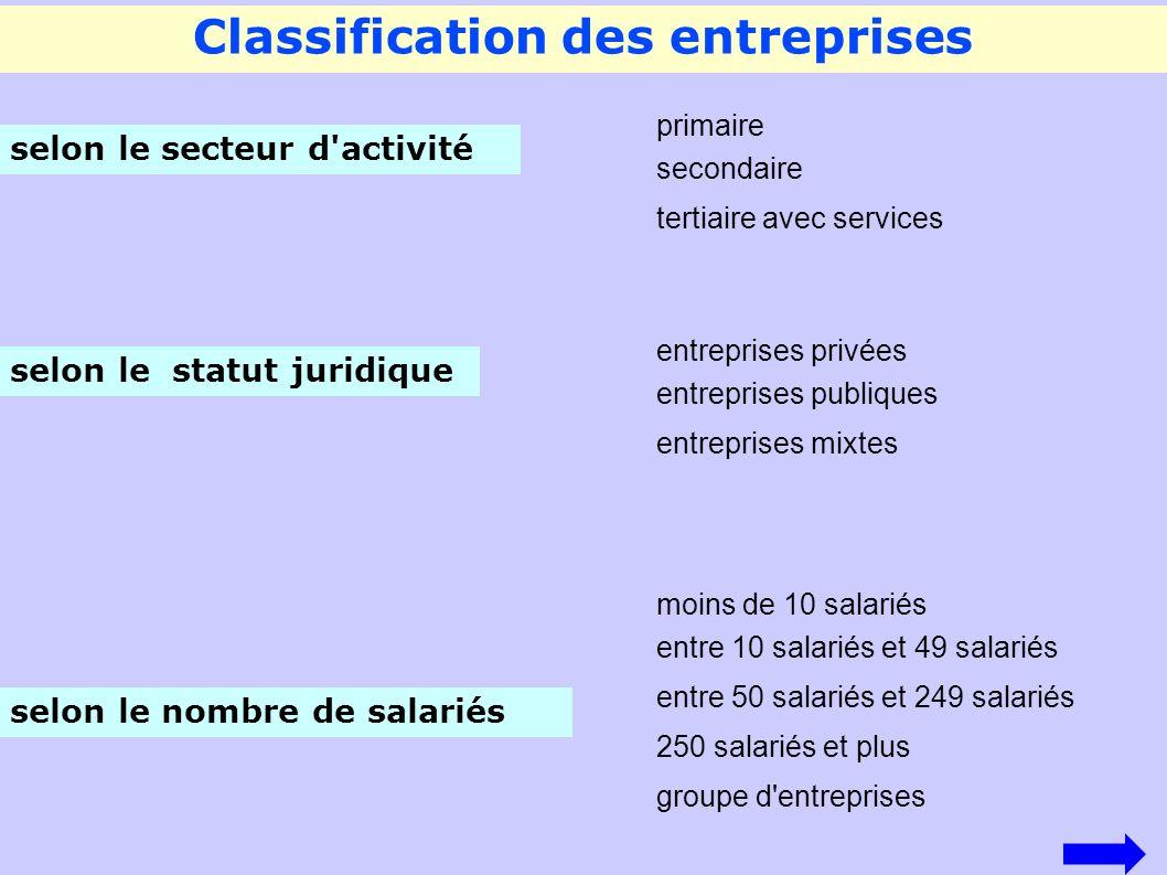 Classification des entreprises selon le secteur d'activité primaire secondaire tertiaire avec services selon le nombre de salariés moins de 10 salarié