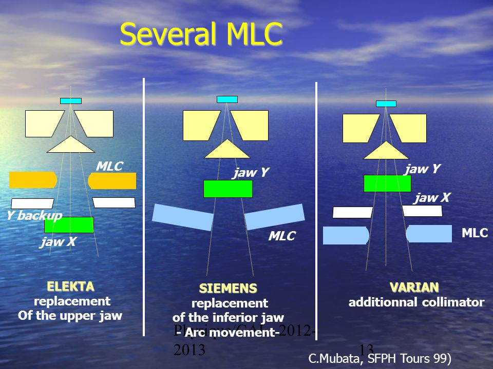 Physique/CAL 2012- 201313 Several MLC MLC Y backup jaw X ELEKTA replacement Of the upper jaw SIEMENS replacement of the inferior jaw - Arc movement- V