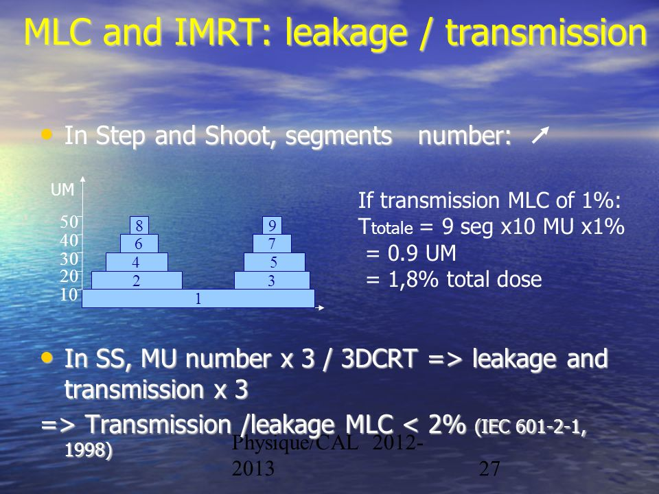 Physique/CAL 2012- 201327 MLC and IMRT: leakage / transmission In Step and Shoot, segments number: In Step and Shoot, segments number: In SS, MU numbe