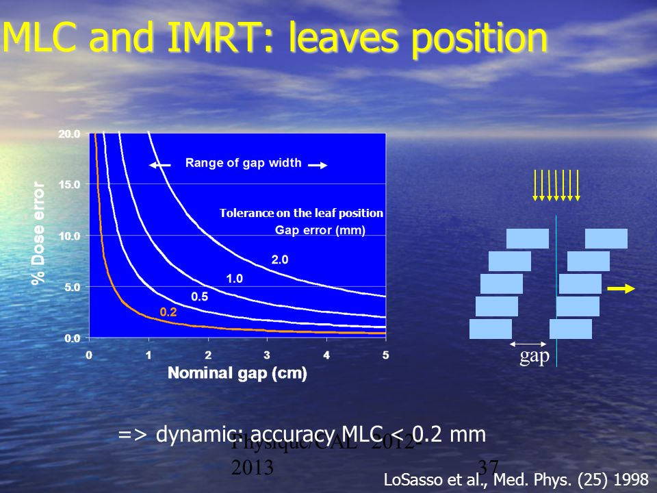 Physique/CAL 2012- 201337 MLC and IMRT: leaves position => dynamic: accuracy MLC < 0.2 mm LoSasso et al., Med. Phys. (25) 1998 gap Tolerance on the le