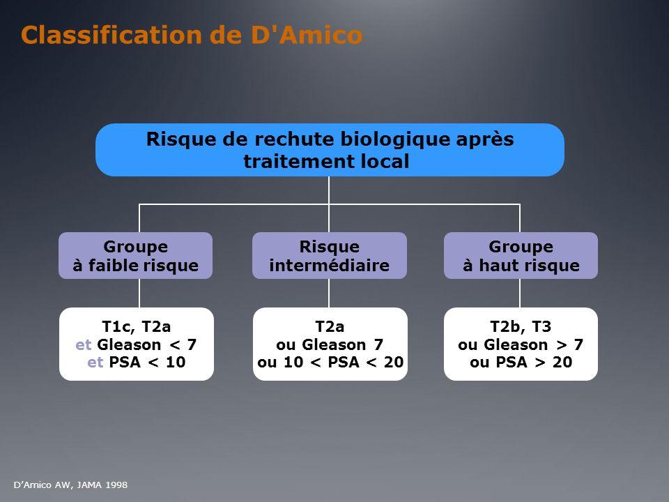Classification de D'Amico Risque de rechute biologique après traitement local Groupe à faible risque Risque intermédiaire Groupe à haut risque T1c, T2