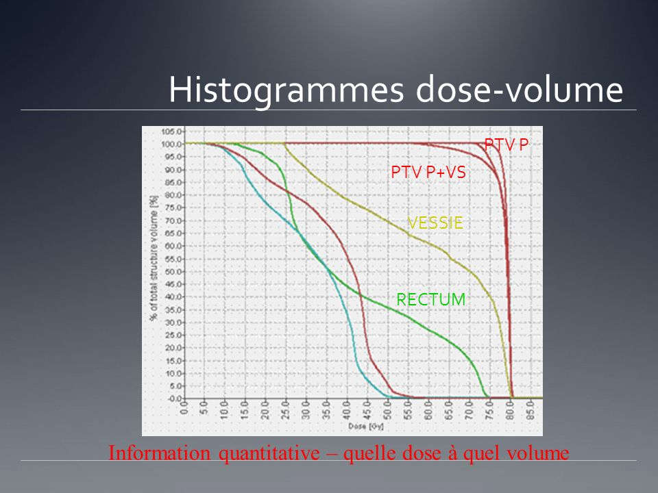Information quantitative – quelle dose à quel volume Histogrammes dose-volume RECTUM VESSIE PTV P+VS PTV P