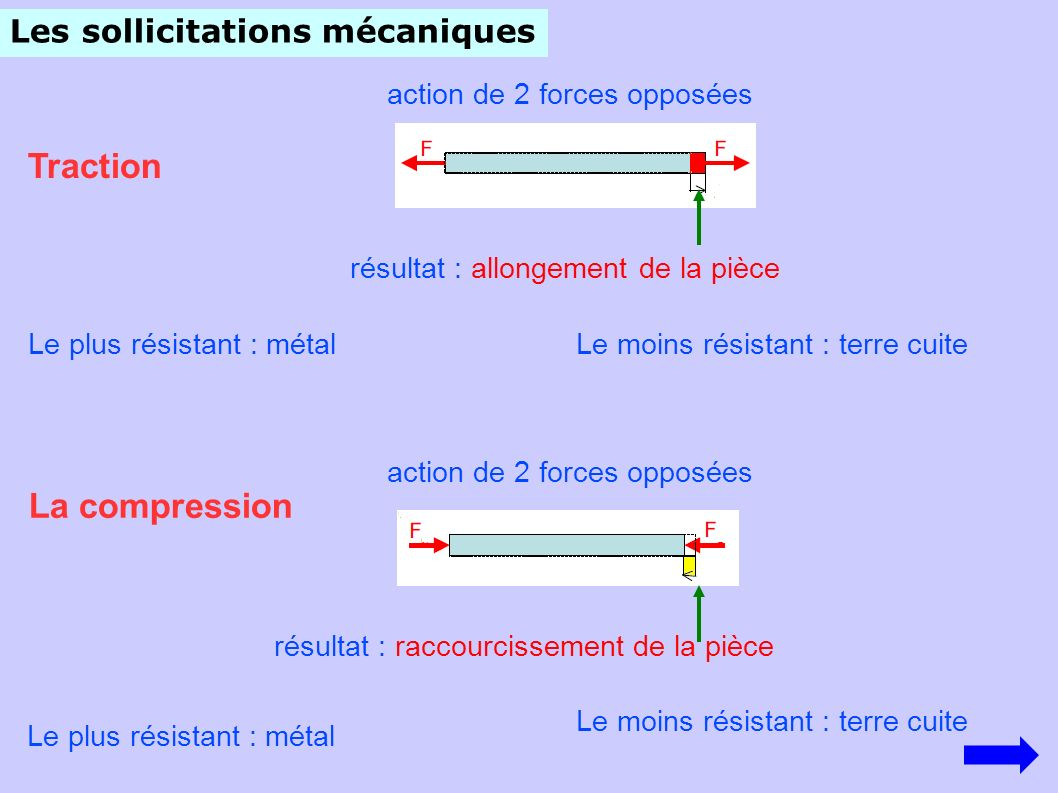 Les sollicitations mécaniques Traction action de 2 forces opposées résultat : allongement de la pièce La compression action de 2 forces opposées résul