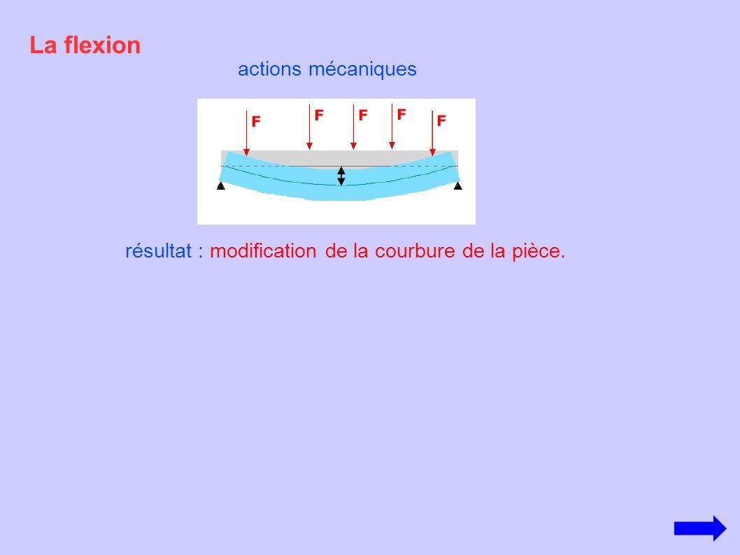 La flexion actions mécaniques résultat : modification de la courbure de la pièce.