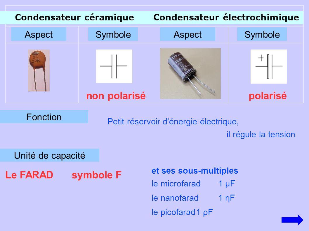 AspectSymbole Fonction polarisé Unité de capacité Petit réservoir d énergie électrique, il régule la tension et ses sous-multiples le microfarad1 µF le nanofarad1 ηF le picofarad1 ρF Le FARAD symbole F Condensateur céramiqueCondensateur électrochimique SymboleAspect non polarisé