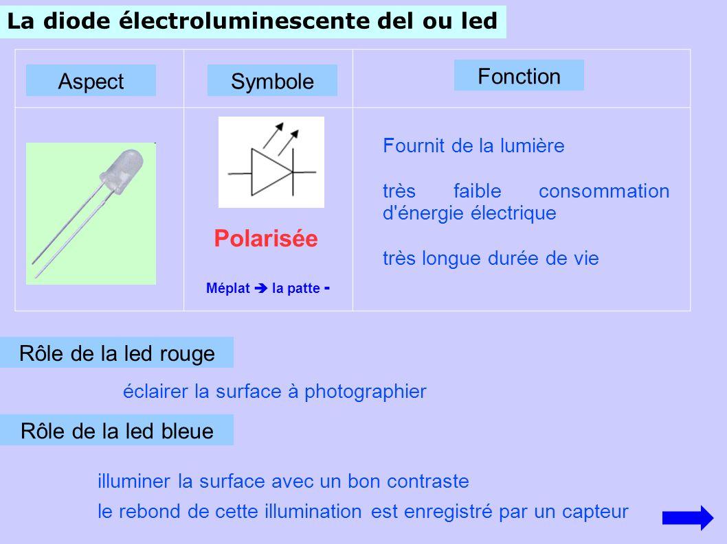 La diode électroluminescente del ou led Symbole Fonction Fournit de la lumière très faible consommation d énergie électrique très longue durée de vie Polarisée Méplat la patte - Rôle de la led rouge éclairer la surface à photographier Rôle de la led bleue illuminer la surface avec un bon contraste le rebond de cette illumination est enregistré par un capteur Aspect