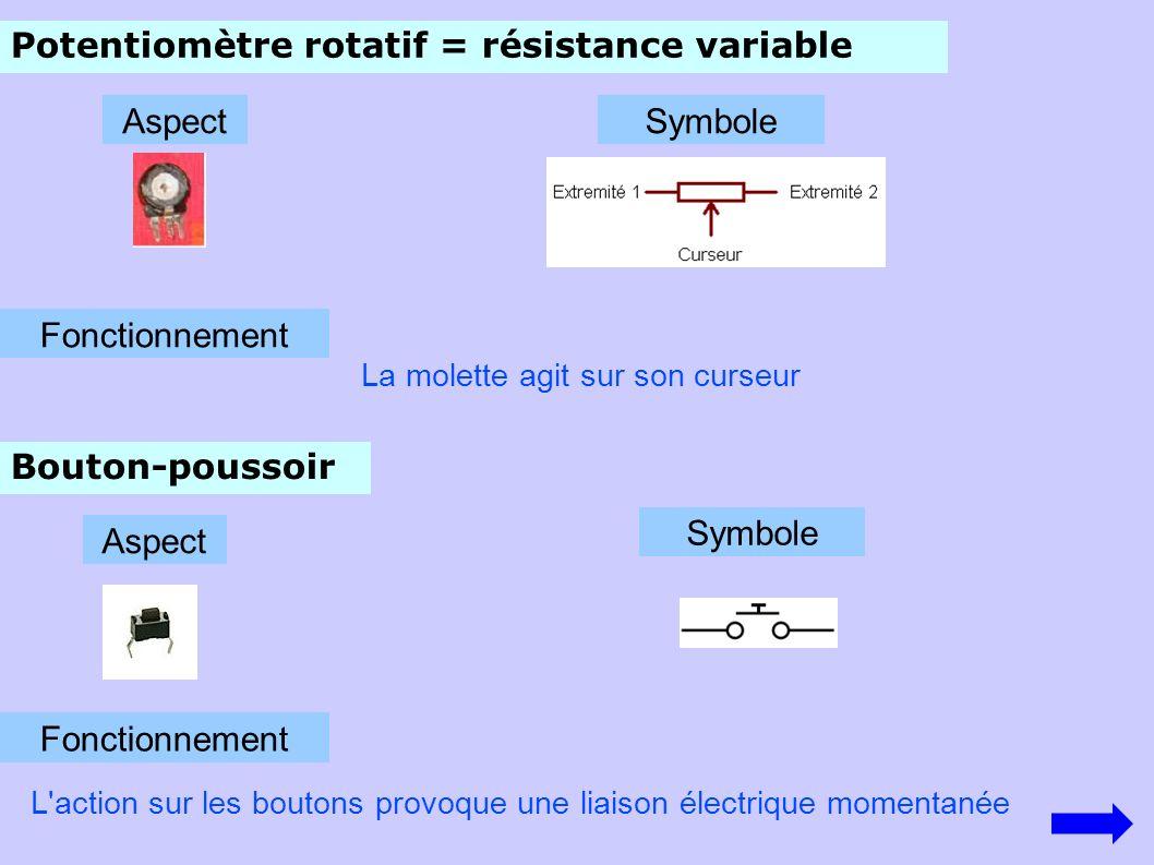 Potentiomètre rotatif = résistance variable Fonctionnement La molette agit sur son curseur Bouton-poussoir AspectSymbole Aspect Symbole Fonctionnement L action sur les boutons provoque une liaison électrique momentanée