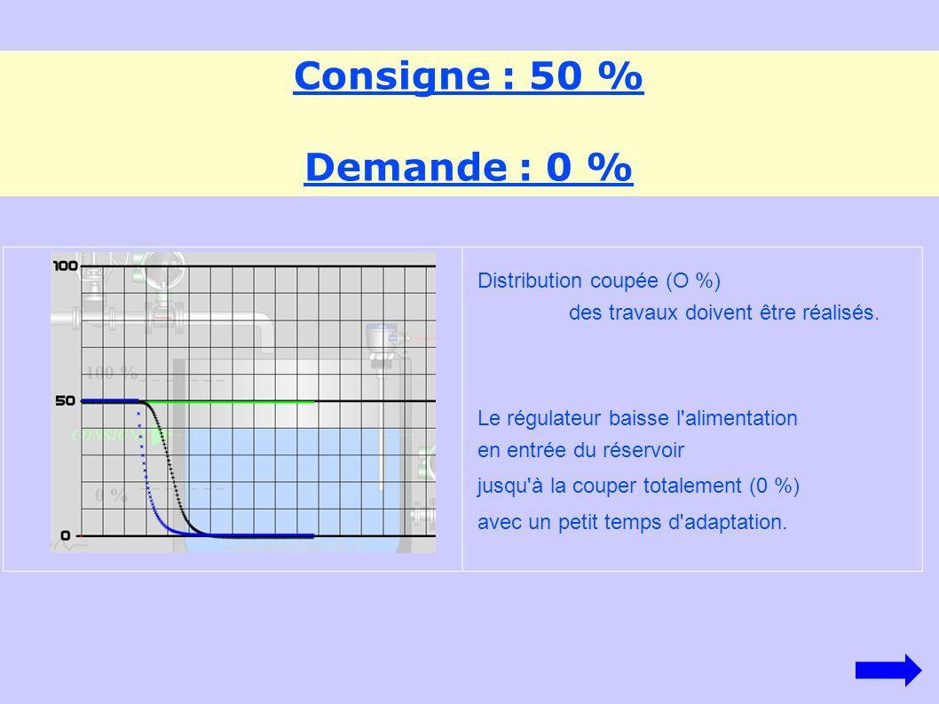 Consigne : 50 % Demande : 50 % La demande augmente jusqu à 50 % : il y a une hausse de la consommation.