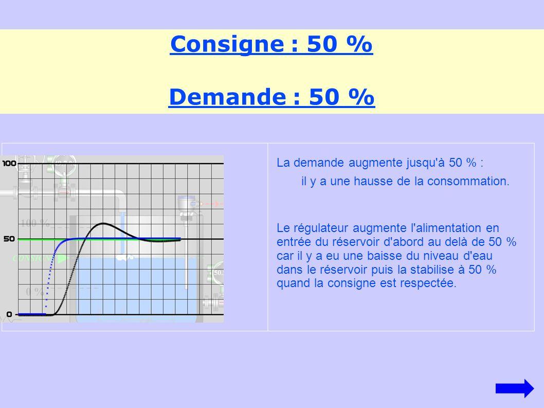 Consigne : 50 % Demande : 75 % La demande augmente jusqu à 75 % : il y a une hausse de la consommation.