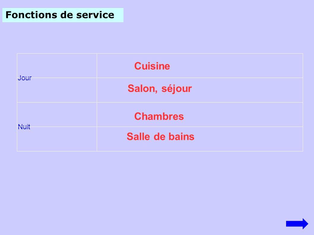 Fonctions de service Jour Nuit Cuisine Salon, séjour Chambres Salle de bains