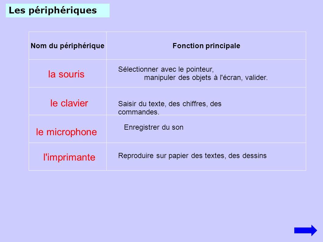 Nom du périphériqueFonction principale le clavier Reproduire sur papier des textes, des dessins la souris Les périphériques Sélectionner avec le point