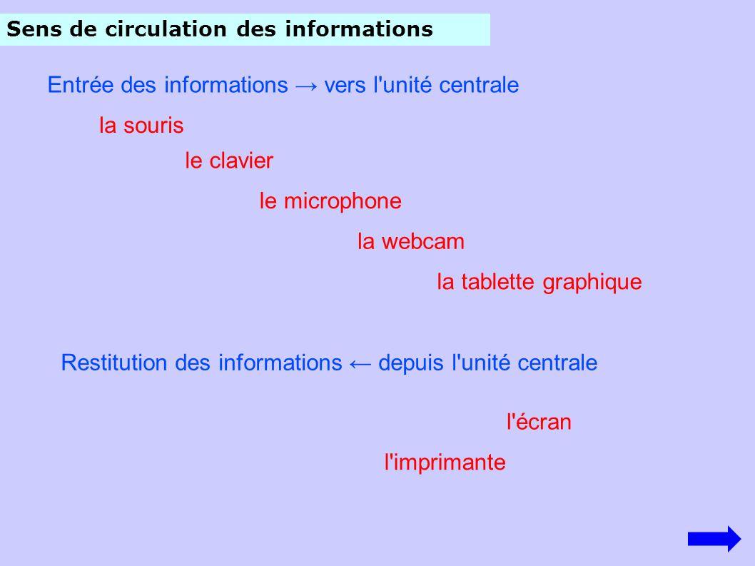 Sens de circulation des informations Entrée des informations vers l'unité centrale la souris le clavier le microphone la tablette graphique la webcam