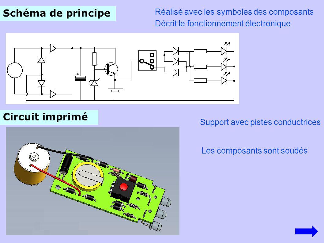 Schéma de principe Réalisé avec les symboles des composants Circuit imprimé Les composants sont soudés Décrit le fonctionnement électronique Support avec pistes conductrices