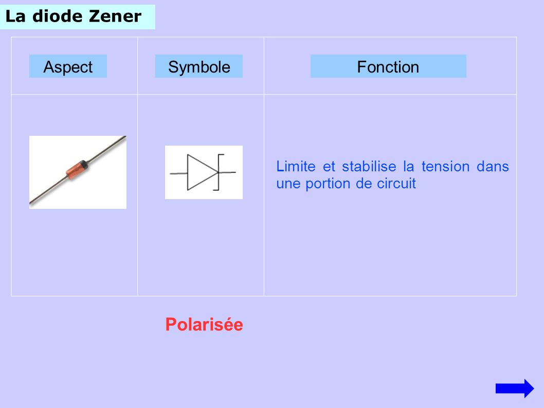 La diode Zener AspectSymboleFonction Polarisée Limite et stabilise la tension dans une portion de circuit