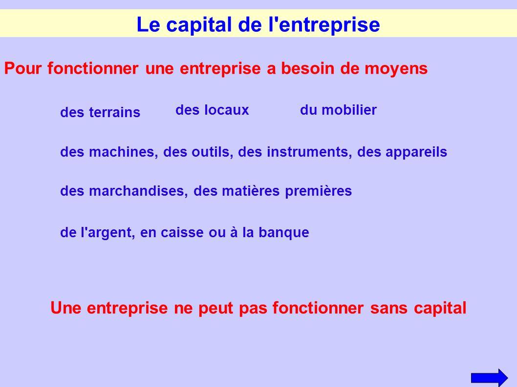 Le capital de l'entreprise Une entreprise ne peut pas fonctionner sans capital Pour fonctionner une entreprise a besoin de moyens des terrains des loc