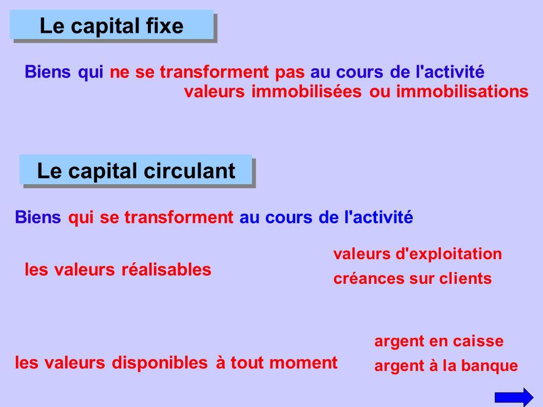 Le capital fixe Biens qui ne se transforment pas au cours de l'activité valeurs immobilisées ou immobilisations Le capital circulant Biens qui se tran