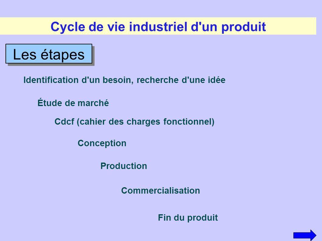 Cycle de vie industriel d'un produit Les étapes Identification d'un besoin, recherche d'une idée Étude de marché Cdcf (cahier des charges fonctionnel)