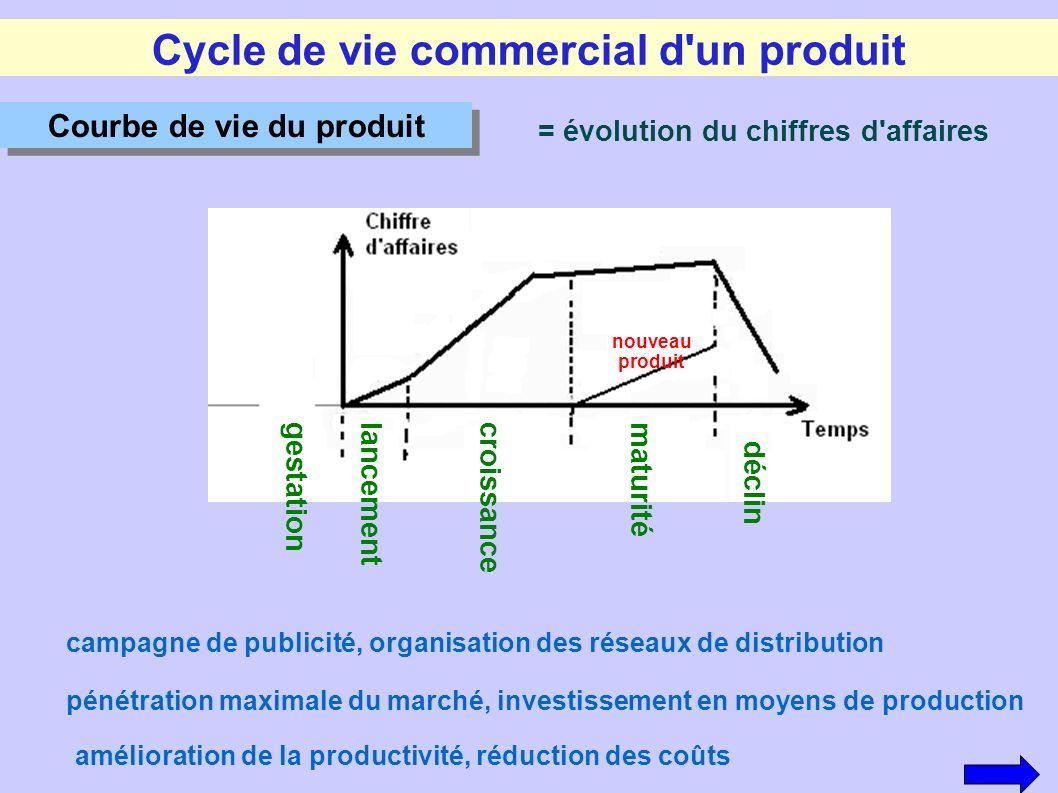Cycle de vie commercial d'un produit = évolution du chiffres d'affaires gestationlancement croissance maturité déclin Courbe de vie du produit campagn