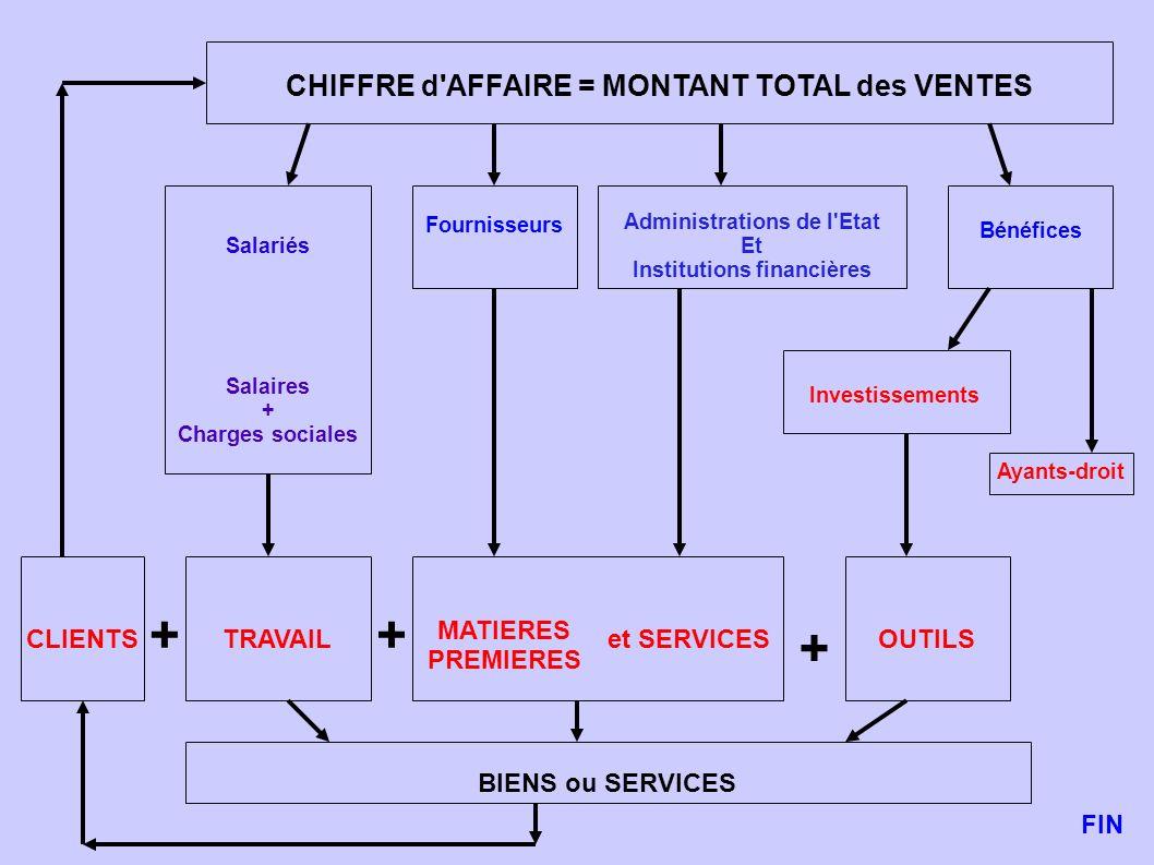 CHIFFRE d'AFFAIRE = MONTANT TOTAL des VENTES Salariés Salaires + Charges sociales Fournisseurs Administrations de l'Etat Et Institutions financières B