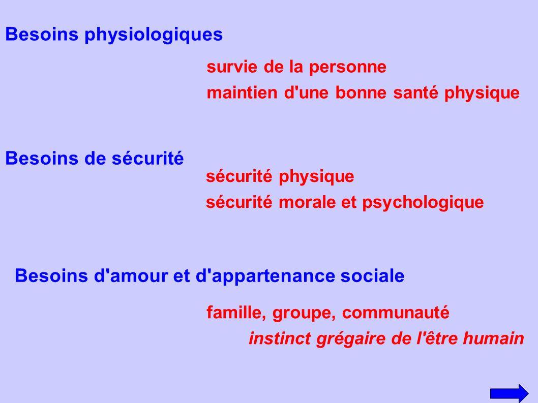 Besoins physiologiques survie de la personne maintien d'une bonne santé physique Besoins de sécurité sécurité physique sécurité morale et psychologiqu