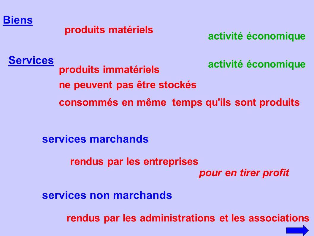 Marché des biens et des services rencontre entre la demande l offre des acheteurs actuels et potentiels des entreprises
