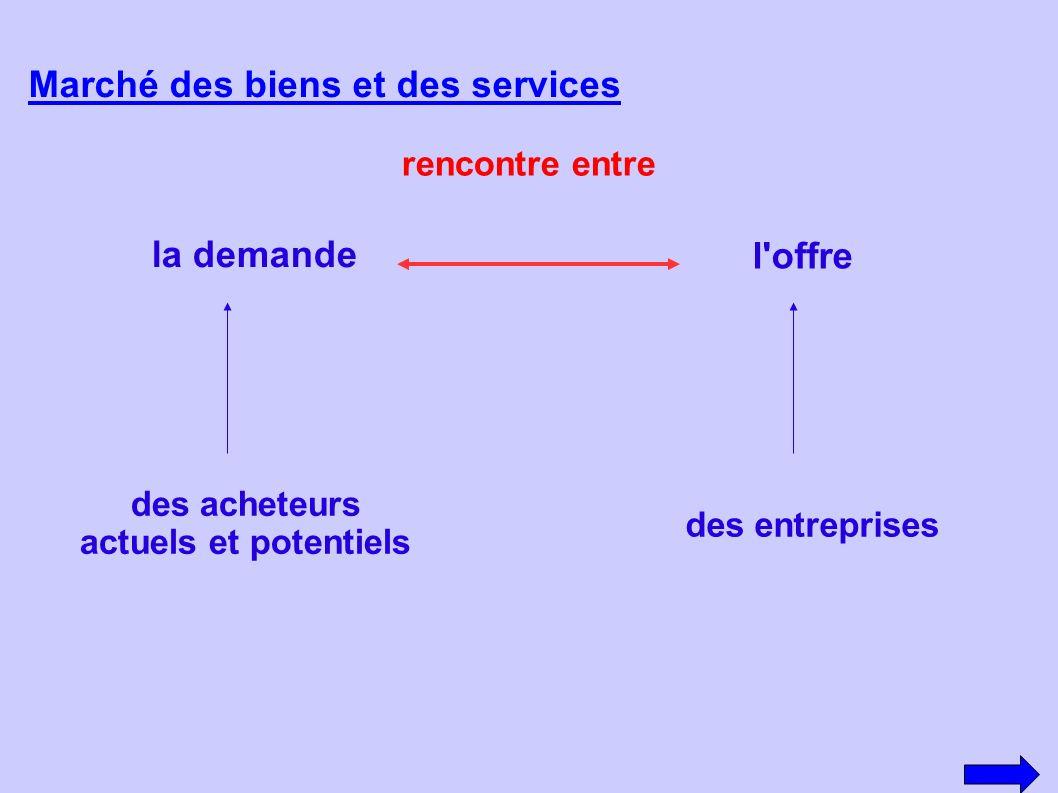 Marché des biens et des services rencontre entre la demande l'offre des acheteurs actuels et potentiels des entreprises