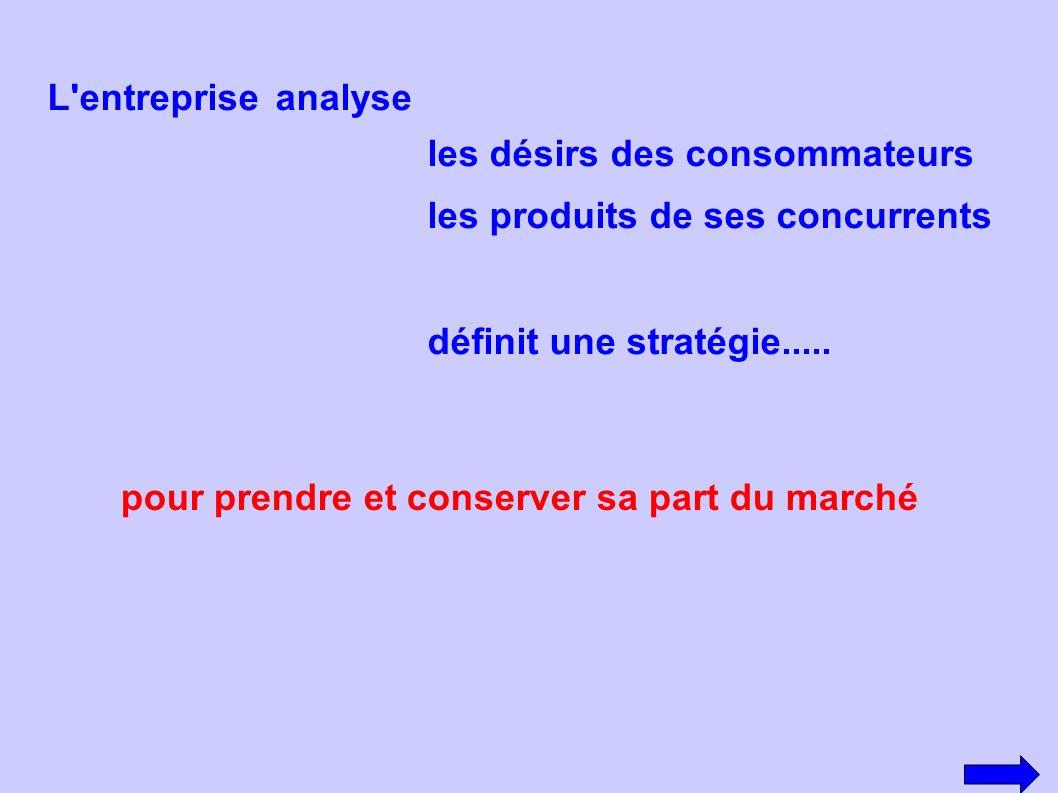 L'entrepriseanalyse les désirs des consommateurs les produits de ses concurrents définit une stratégie..... pour prendre et conserver sa part du march
