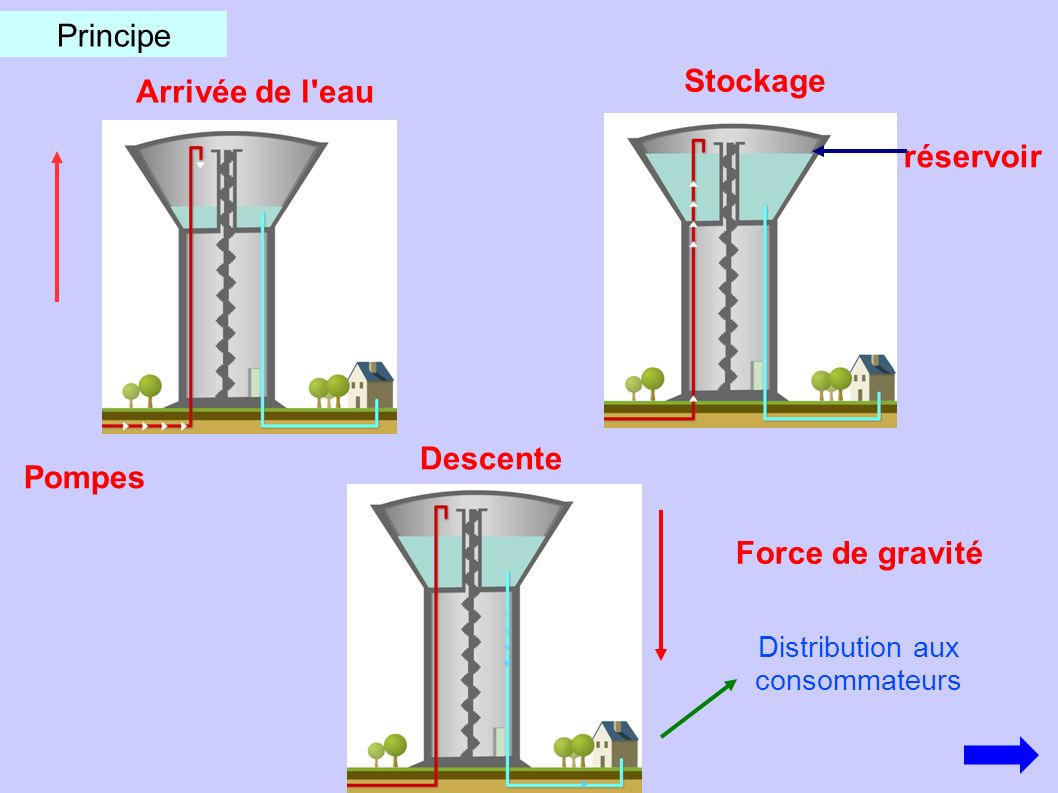 Principe Arrivée de l'eau Stockage réservoir Descente Force de gravité Distribution aux consommateurs Pompes