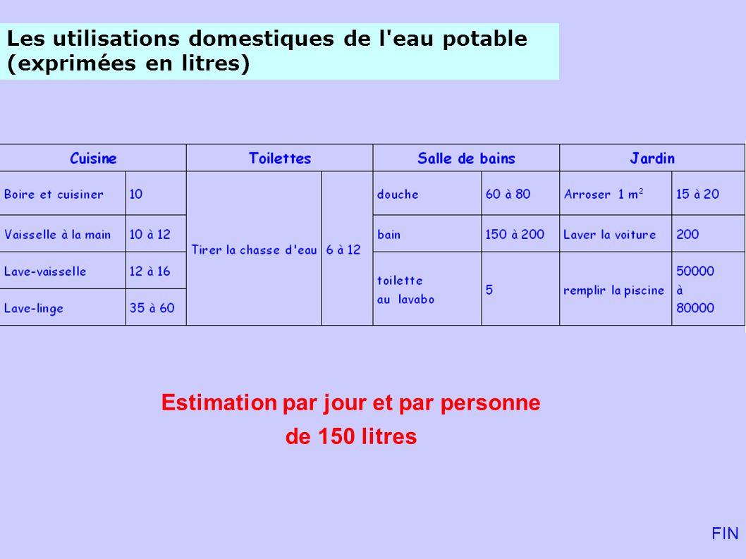 FIN Les utilisations domestiques de l'eau potable (exprimées en litres) Estimation par jour et par personne de 150 litres