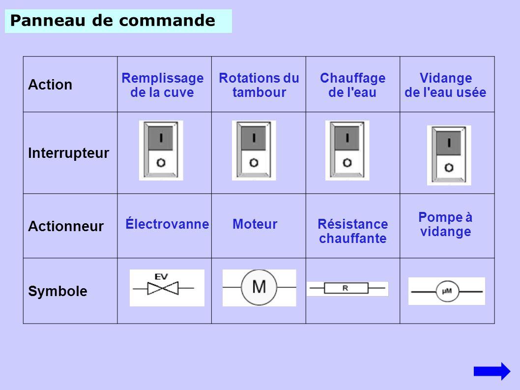 Panneau de commande Action Interrupteur Actionneur Symbole Électrovanne Remplissage de la cuve Rotations du tambour Moteur Chauffage de l'eau Résistan