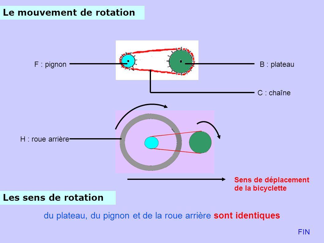 Le mouvement de rotation du plateau, du pignon et de la roue arrière sont identiques B : plateauF : pignon C : chaîne H : roue arrière Sens de déplacement de la bicyclette FIN Les sens de rotation