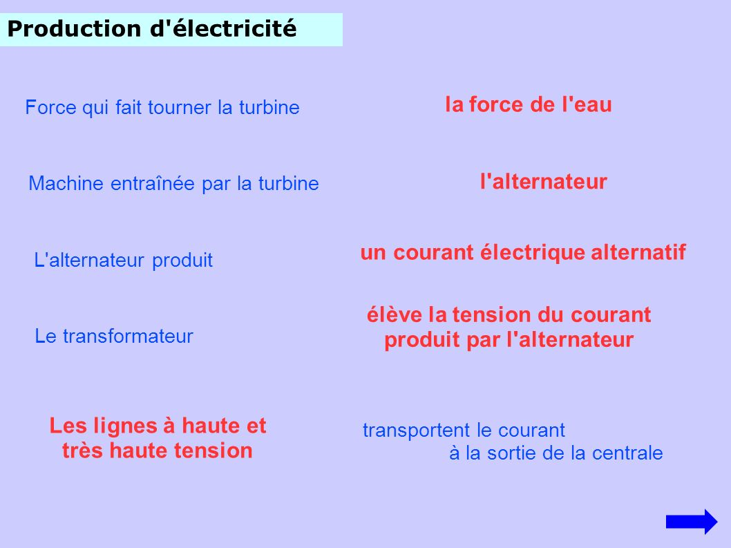 Production d'électricité Force qui fait tourner la turbine la force de l'eau l'alternateur Machine entraînée par la turbine L'alternateur produit un c