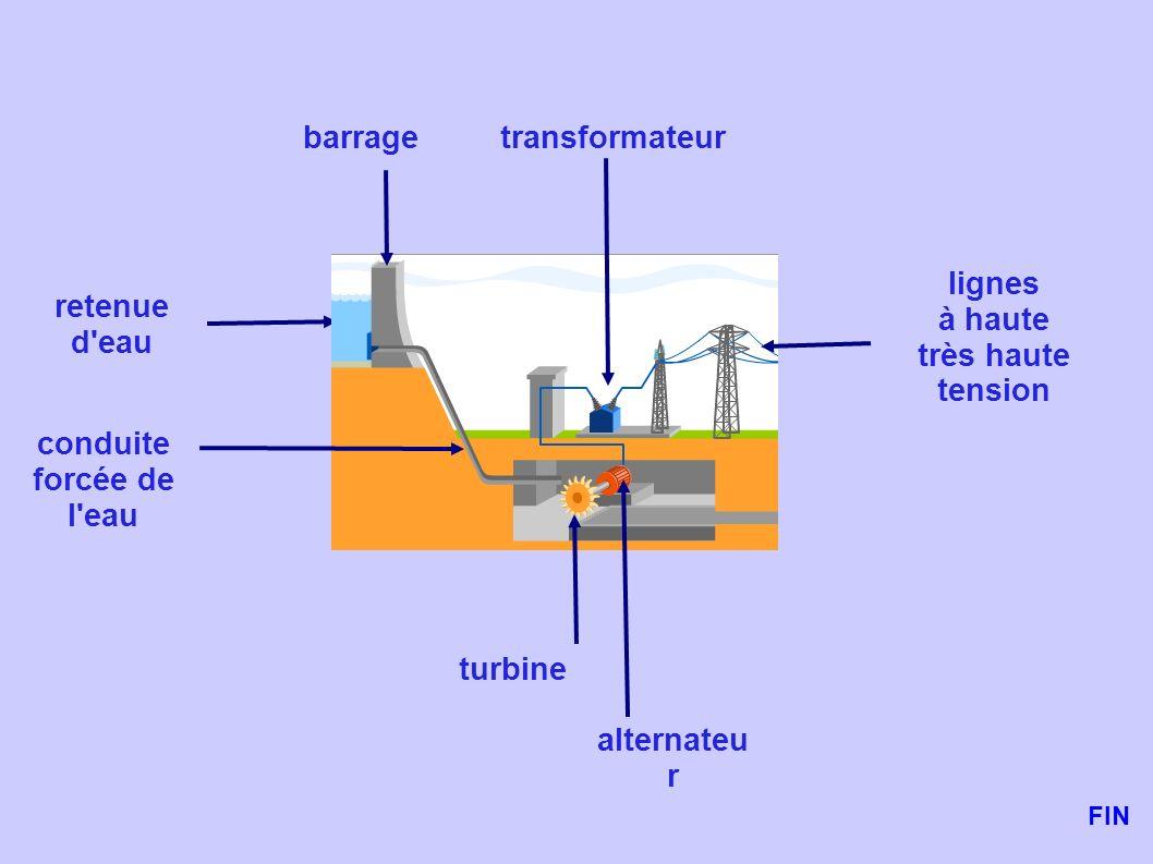 retenue d'eau barrage lignes à haute très haute tension transformateur conduite forcée de l'eau turbine alternateu r FIN
