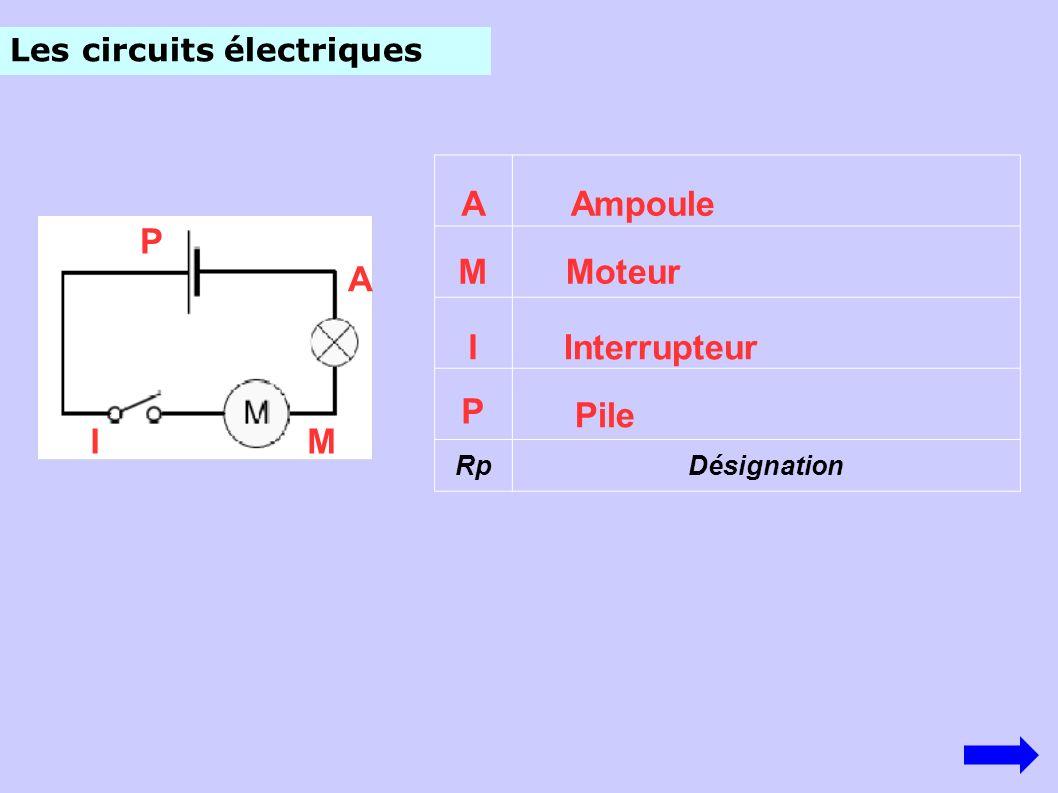 Les circuits électriques RpDésignation P I M A Pile Interrupteur Moteur Ampoule P IM A