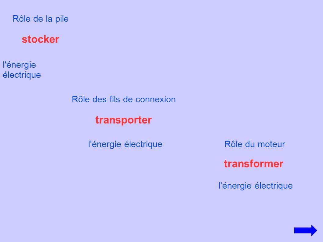 stocker l'énergie électrique Rôle de la pile Rôle des fils de connexion transporter l'énergie électriqueRôle du moteur transformer l'énergie électriqu