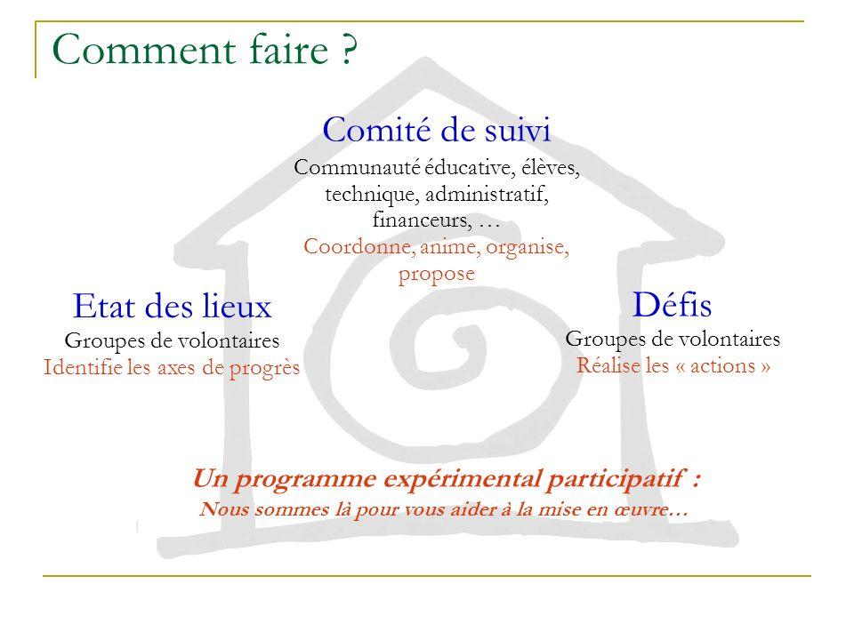 Etat des lieux Consommation dénergie (B. Pascal) (kWh / an)