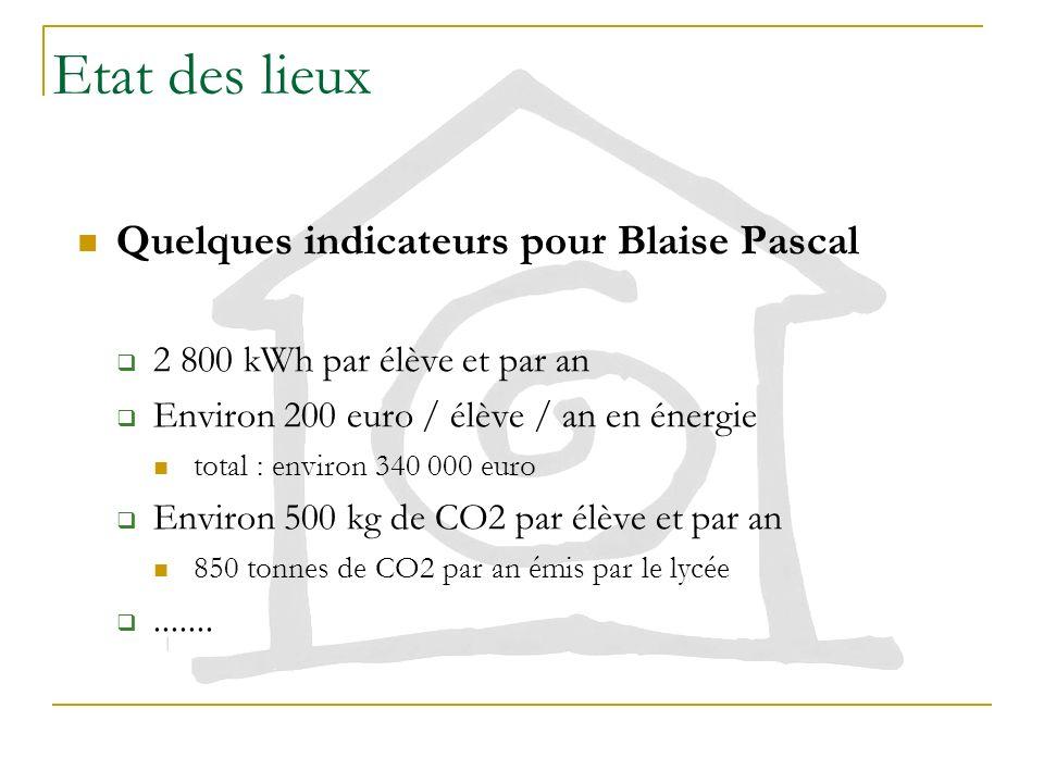 Etat des lieux Quelques indicateurs pour Blaise Pascal 2 800 kWh par élève et par an Environ 200 euro / élève / an en énergie total : environ 340 000 euro Environ 500 kg de CO2 par élève et par an 850 tonnes de CO2 par an émis par le lycée.......