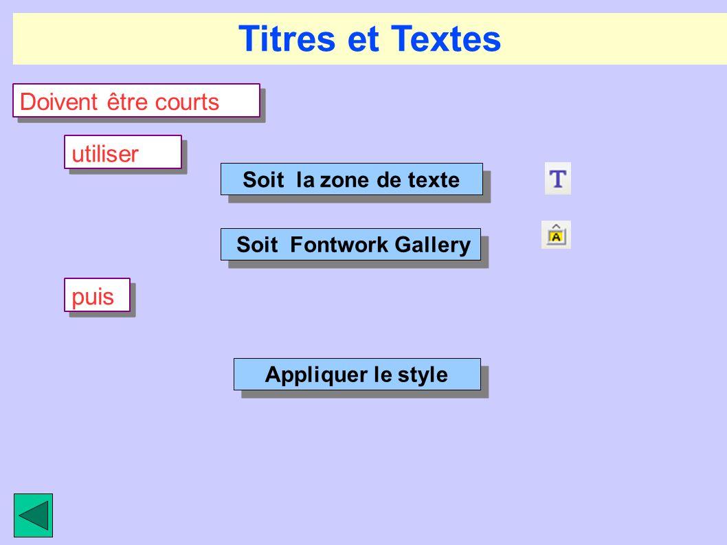 Titres et Textes Doivent être courts Soit la zone de texte Soit Fontwork Gallery puis Appliquer le style utiliser