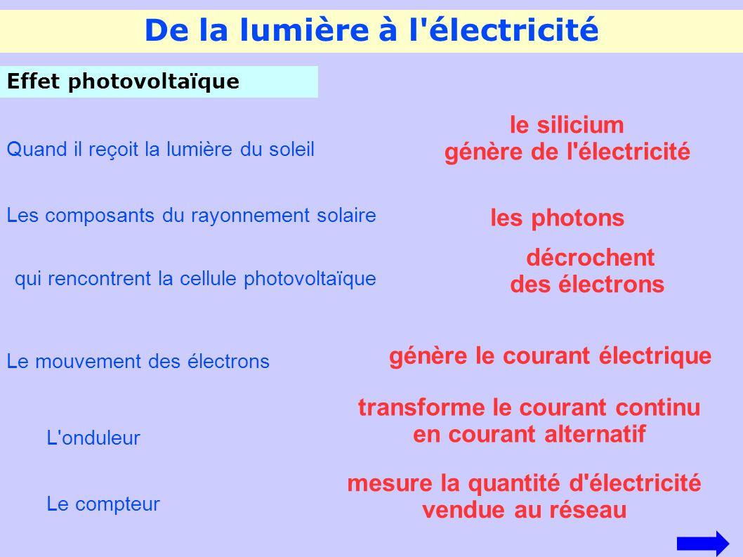 De la lumière à l'électricité Effet photovoltaïque Quand il reçoit la lumière du soleil le silicium génère de l'électricité Les composants du rayonnem