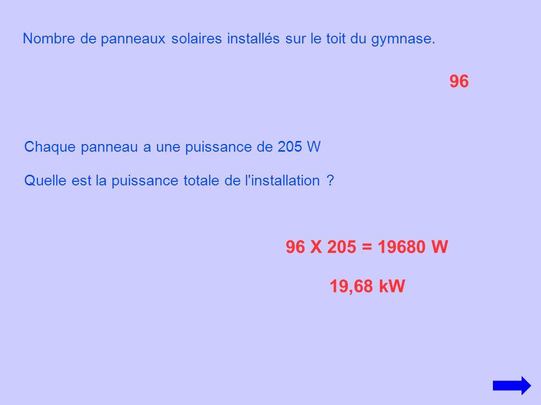 Nombre de panneaux solaires installés sur le toit du gymnase. 96 X 205 = 19680 W 19,68 kW Chaque panneau a une puissance de 205 W Quelle est la puissa
