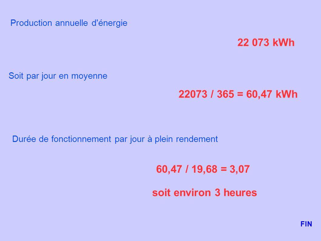 Production annuelle d'énergie 22 073 kWh Soit par jour en moyenne 22073 / 365 = 60,47 kWh Durée de fonctionnement par jour à plein rendement 60,47 / 1