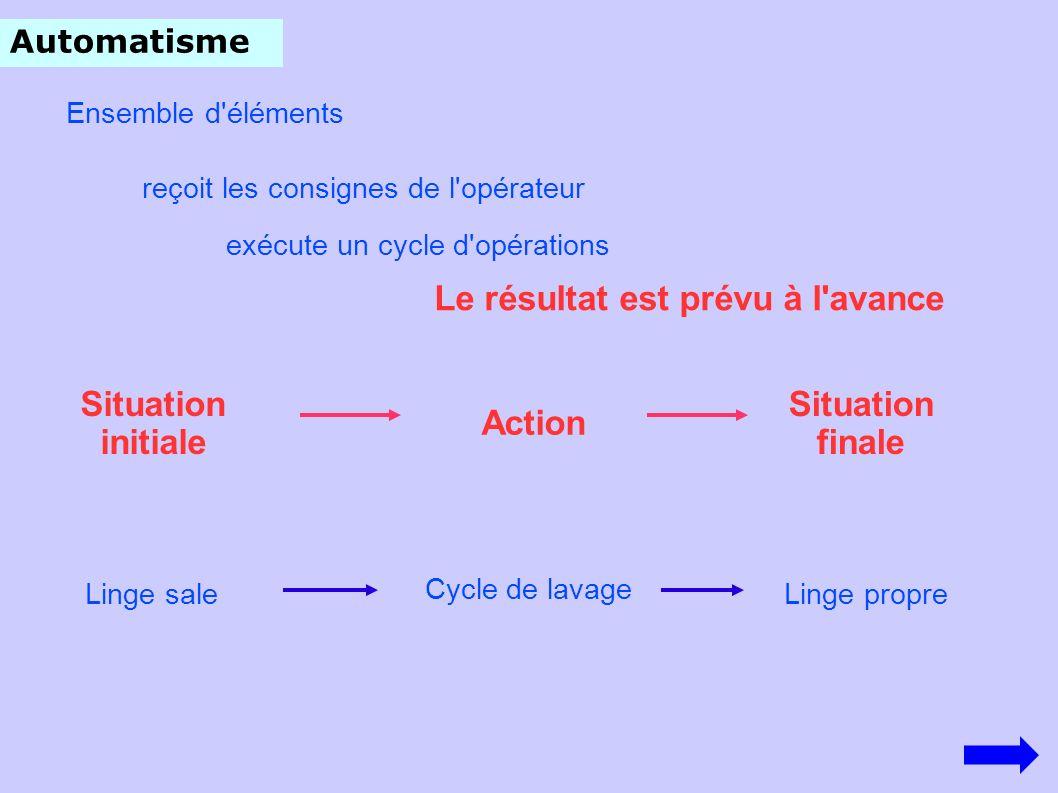 Automatisme reçoit les consignes de l'opérateur exécute un cycle d'opérations Le résultat est prévu à l'avance Situation initiale Situation finale Cyc
