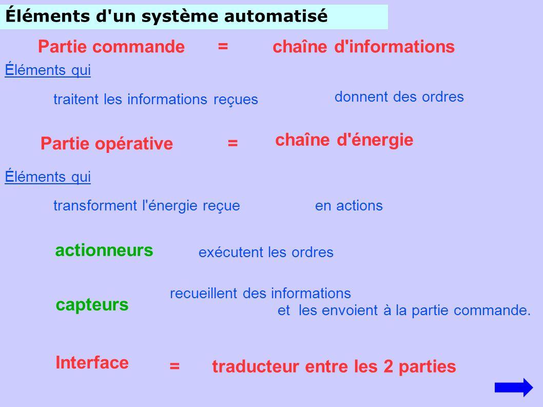 Éléments d'un système automatisé Partie commande donnent des ordres traitent les informations reçues chaîne d'énergie Partie opérative= =chaîne d'info