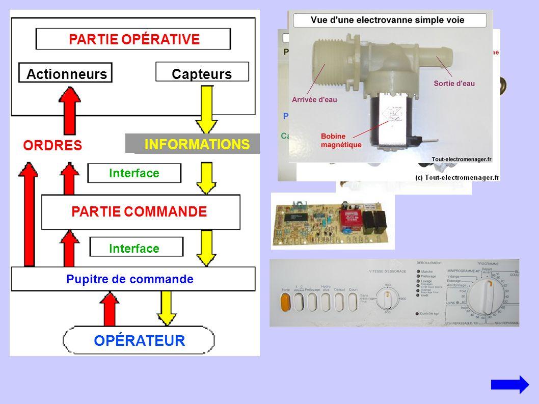 OPÉRATEUR Pupitre de commande Interface PARTIE COMMANDE PARTIE OPÉRATIVE ORDRES INFORMATIONS ActionneursCapteurs Interface