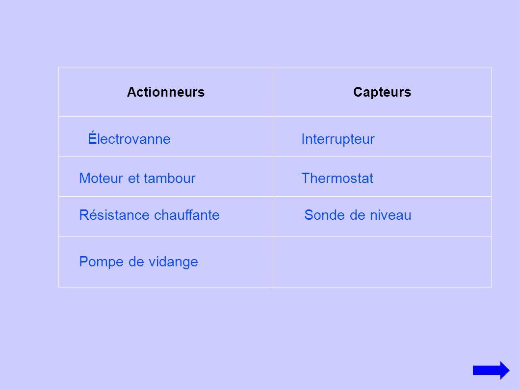 ActionneursCapteurs Moteur et tambour Électrovanne Résistance chauffante Pompe de vidange Sonde de niveau Interrupteur Thermostat