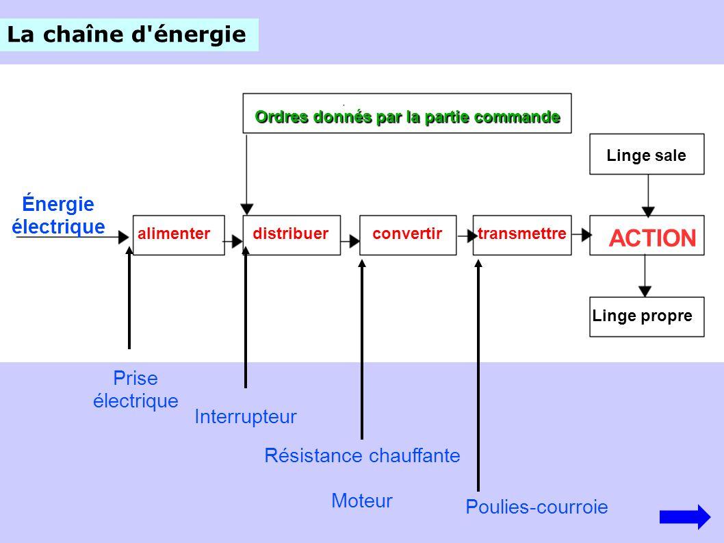 alimenterdistribuerconvertir transmettre Ordres donnés par la partie commande Énergie électrique Linge sale ACTION Linge propre La chaîne d'énergie Pr
