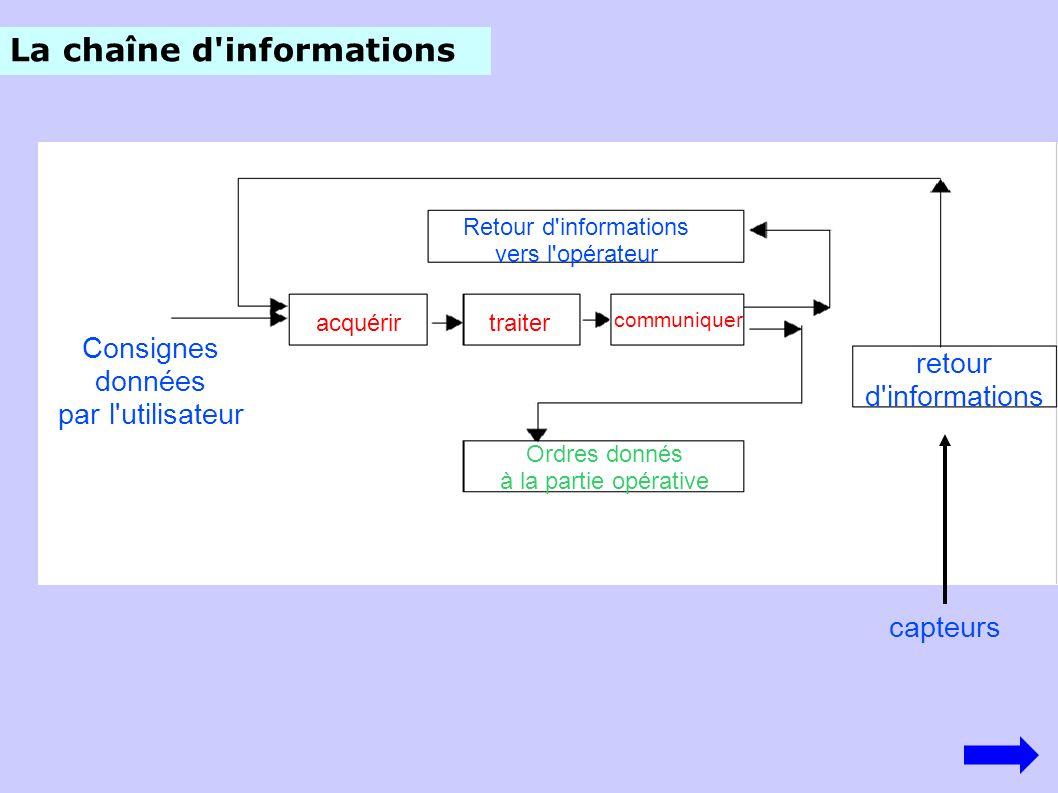 La chaîne d'informations retour d'informations Consignes données par l'utilisateur acquérirtraiter communiquer Ordres donnés à la partie opérative Ret