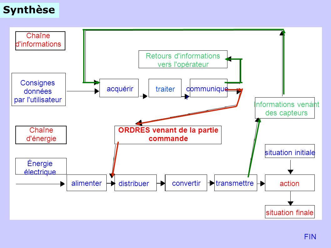 Synthèse Chaîne d'informations Consignes données par l'utilisateur acquérircommunique r Chaîne d'énergie Énergie électrique distribuer convertirtransm