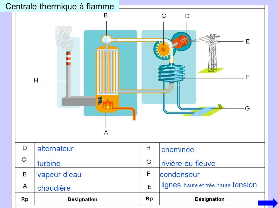 Combustibles utilisés Force qui fait tourner la turbine Machine entraînée par la turbine gaz, charbon, fioul la pression de la vapeur l alternateur